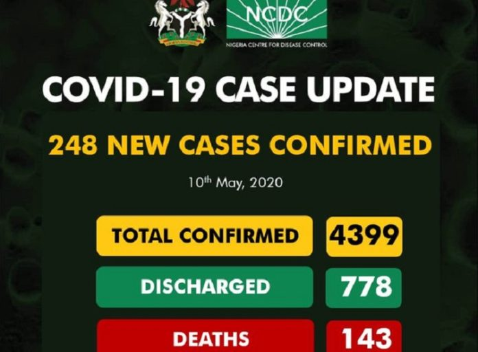 143 Dead As Nigeria COVID-19 Cases Hit 4,399